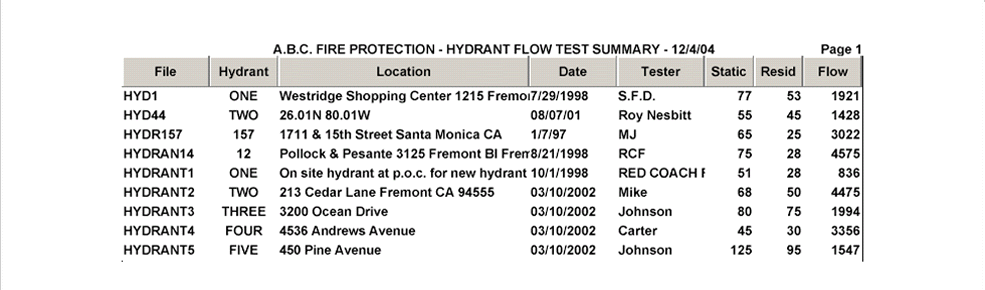 Hydrant Flow Test 6.0 Mapping Module - Click for Details
