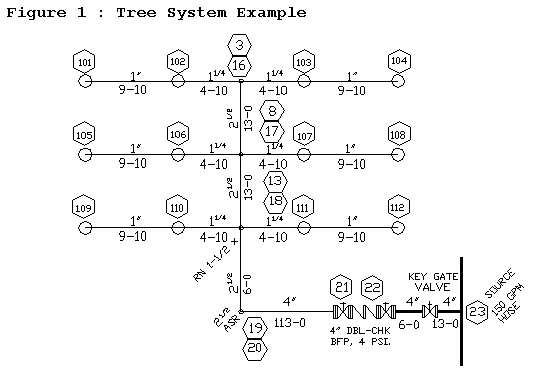 Sketch of Tree System Example